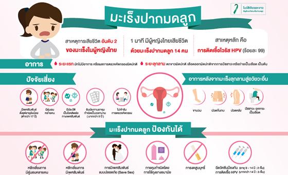 โปรโมชั่นตรวจคัดกรองมะเร็งปากมดลูกและวัคซีนป้องกันมะเร็งปากมดลูก
